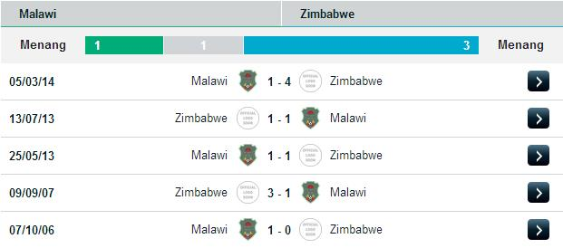 PREDIKSI BOLA MALAWI VS ZIMBABWE 13 JUNI 2015