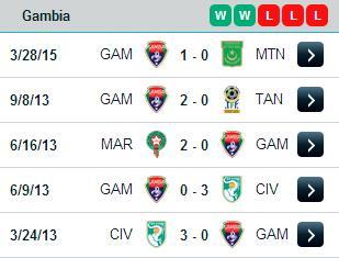 PREDIKSI BOLA UGANDA VS GAMBIA 09 JUNI 2015