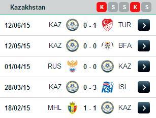 PREDIKSI BOLA KAZAKHSTAN VS UGANDA 17 JUNI 2015