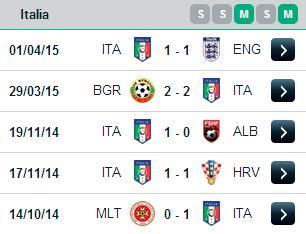 PREDIKSI BOLA ITALIA VS PORTUGAL 17 JUNI 2015