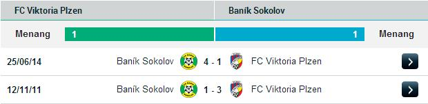 PREDIKSI BOLA VIKTORIA PLZEN VS BANIK SOKOLOV 29 JUNI 2015