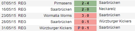 PREDIKSI BOLA WORMATIA WORMS VS SAARBRUCKEN 02 JULI 2015